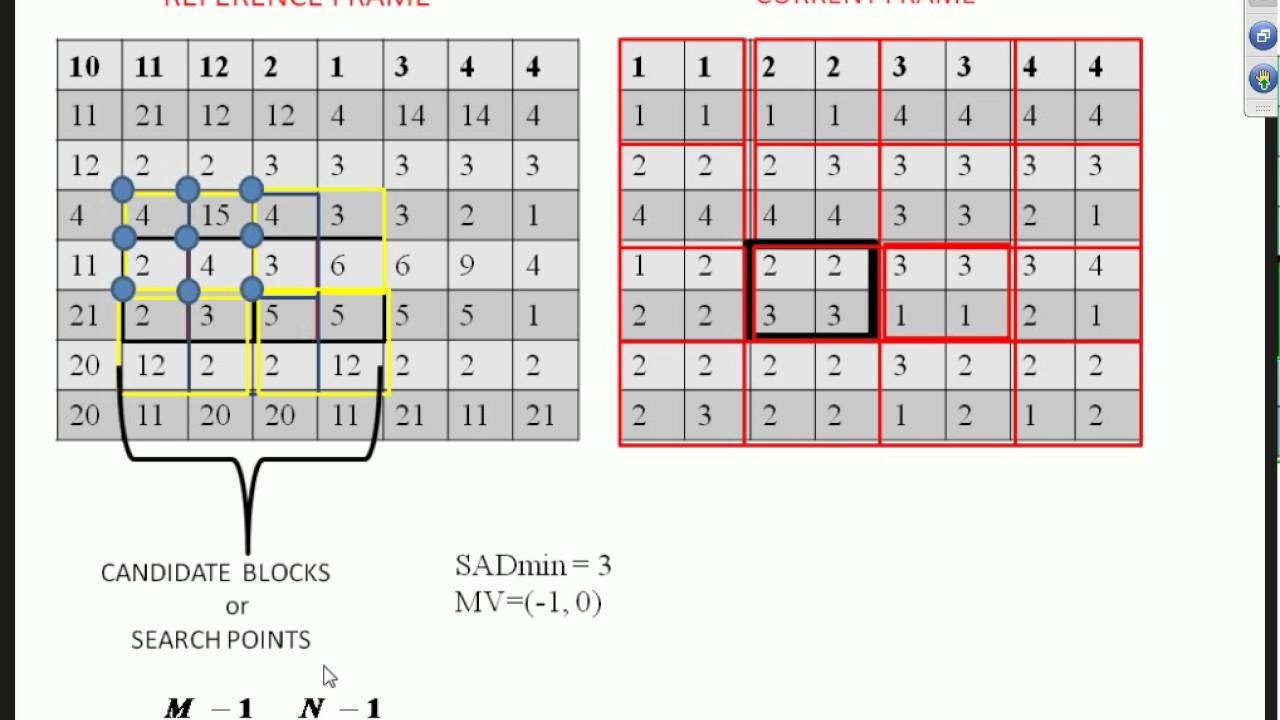 Virtual Academy Block Based Motion Estimation Algorithms for Video Coding
