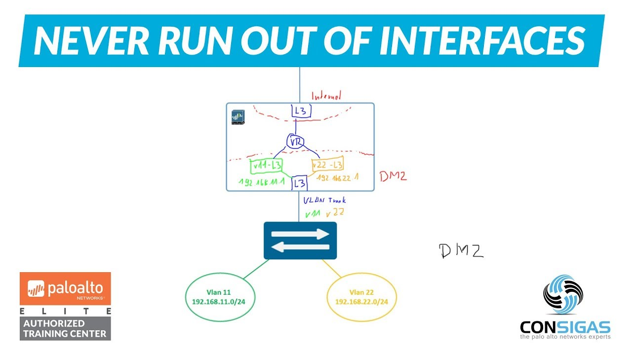 Layer 3 sub-interfaces - Palo Alto Networks FireWall Concepts Training  Series