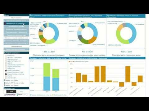 Финансовый анализ  отчетности страховых компаний за 2018 с помощью PowerBI