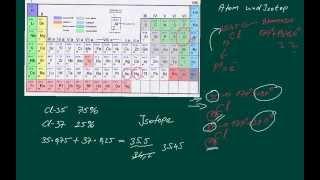 Was ist ein Isotop? Kurz zusammengefasst