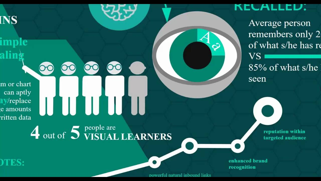 making infographics with academic presenter