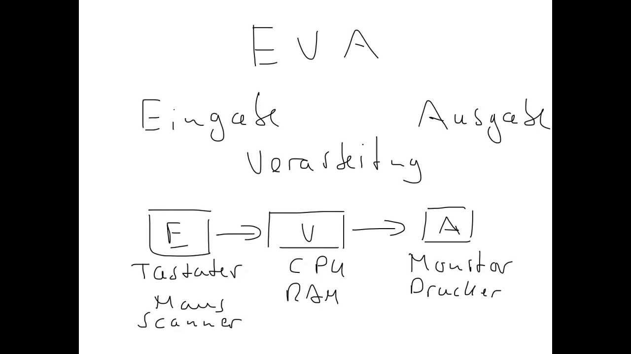 EVA-Prinzip - Arbeitsweise eines Computers - YouTube
