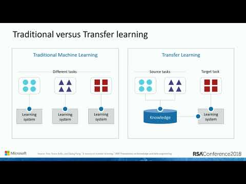 Transfer Learning: Repurposing ML Algorithms from Different Domains to Cloud Defense
