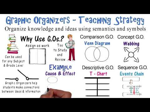 Graphic Organizers | Teaching Strategies # 7
