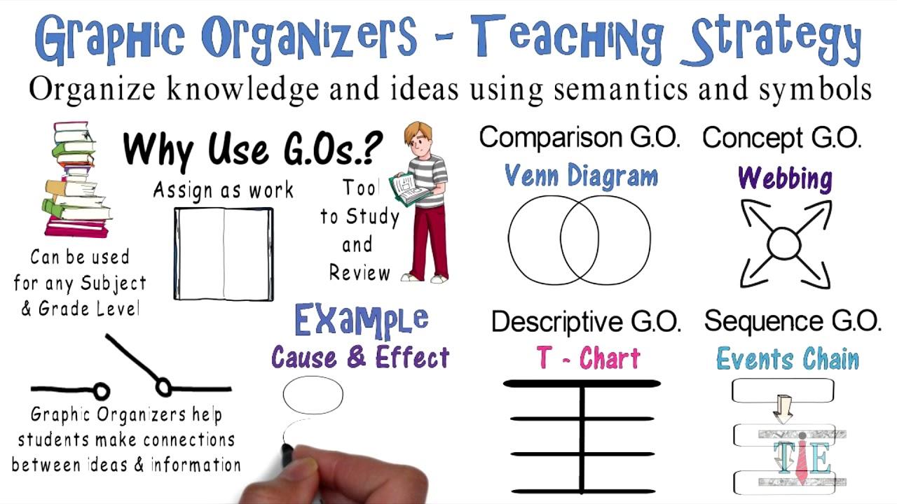 Graphic Organizers Teaching Strategies 7 Youtube