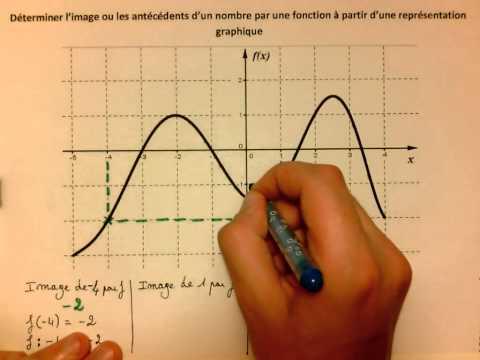 Déterminer l'image ou les antécédents d'un nombre par une fonction à partir d'une représentation gra