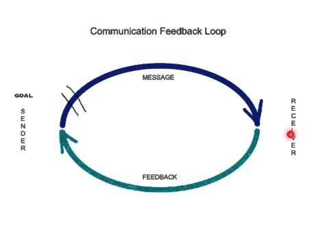 Communication Feedback Loop