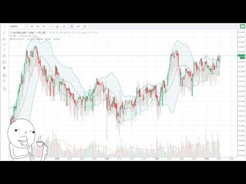 Forex Chart Of Usd Jpy Us Dollar Yen