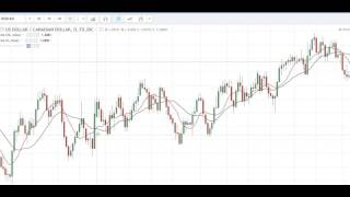 Technical Analysis Intro