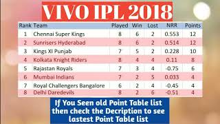 VIVO IPL 2018 POINT TABLE LIST AS ON 1st May 2018