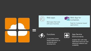 Tips and tricks: Build, deploy, and manage web apps powered by containers