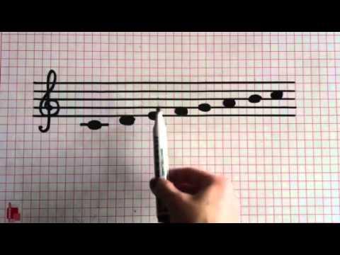 5. Teorie muzicala - Notele muzicale din octava centrala