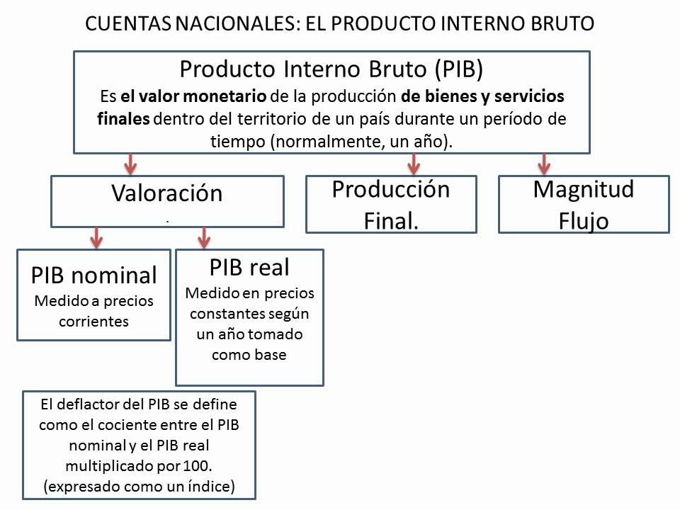 29 - Producto Interno Bruto (PIB) - YouTube