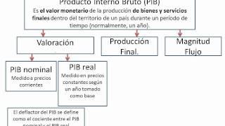 29 - Producto Interno Bruto (PIB)