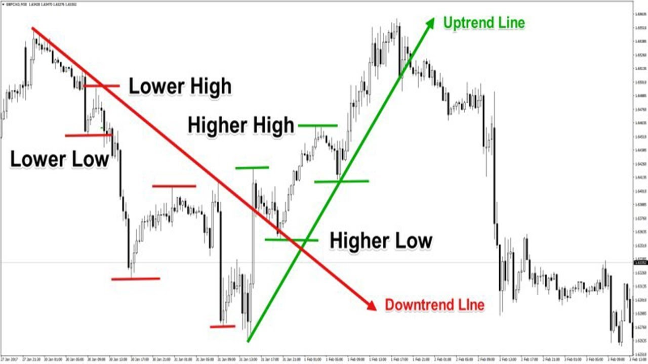 Secrets of Forex Breakout Trading Finally Revealed