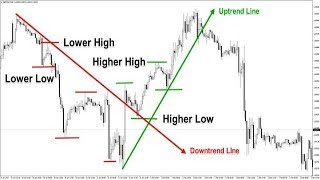How to trade Trend lines in forex trading strategy
