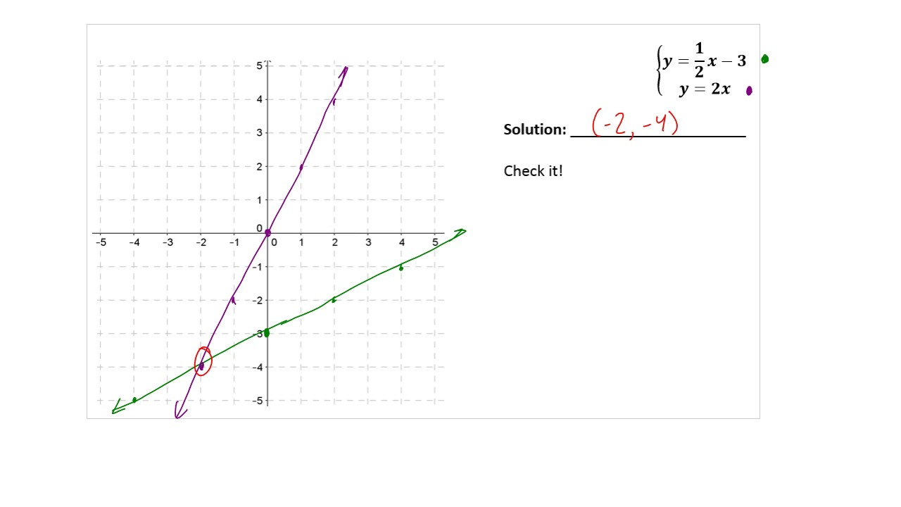 Lesson 8-1: Solving a System by Graphing