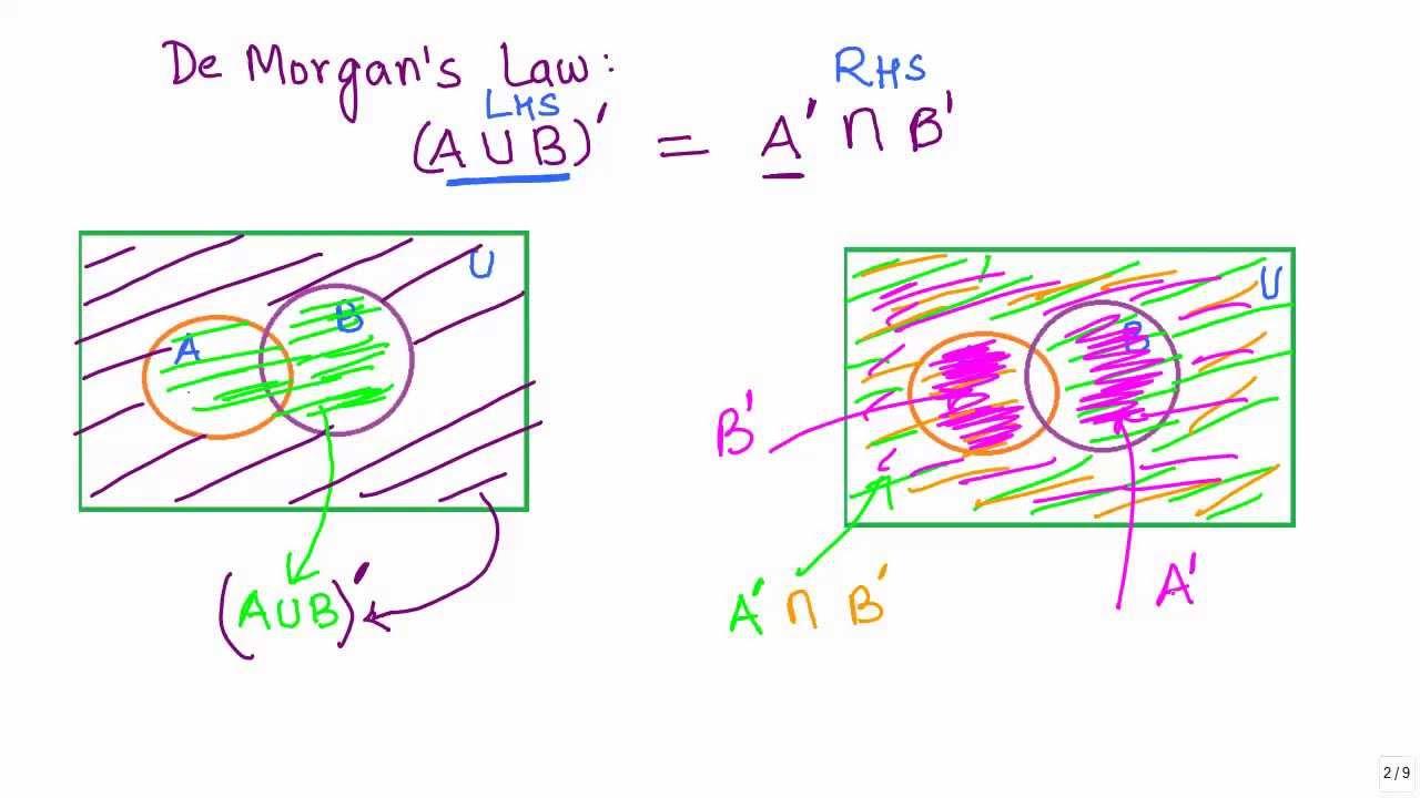 Sets 17 Visualising De Mans Law 1 using venn diagrams CBSE MATHS  YouTube