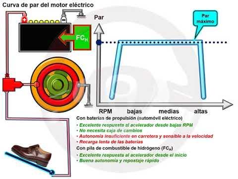 """Motor sin árbol de levas """"cam less"""" (1/6)"""