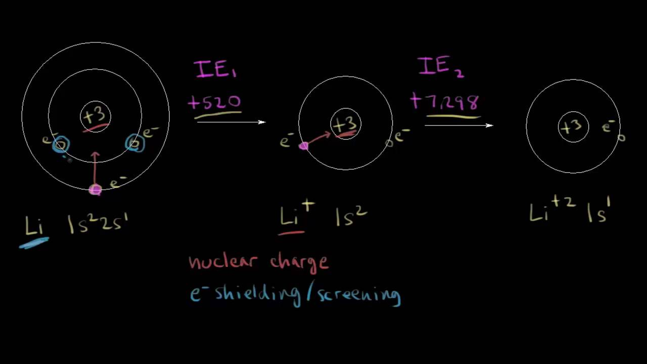 First and second ionization energy | Periodic table ...