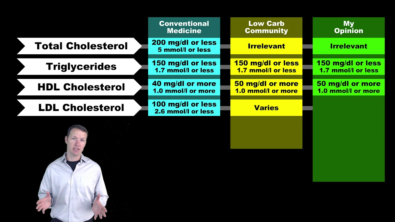 Basics of Cholesterol Part I - Standard Test
