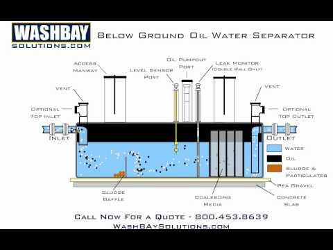 Below Ground Oil Water Separator on