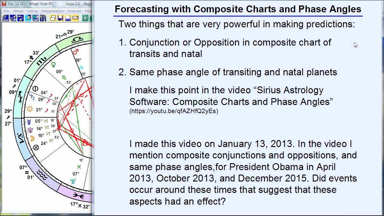 Composite Charts And Phase Angles In Forecasting Part 2 Youtube