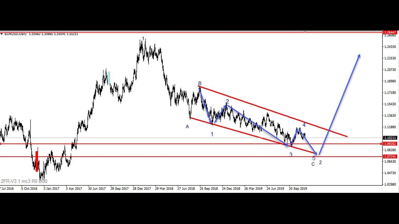 Forex Gold Indicator Trading Strategy System Scalping Youtube