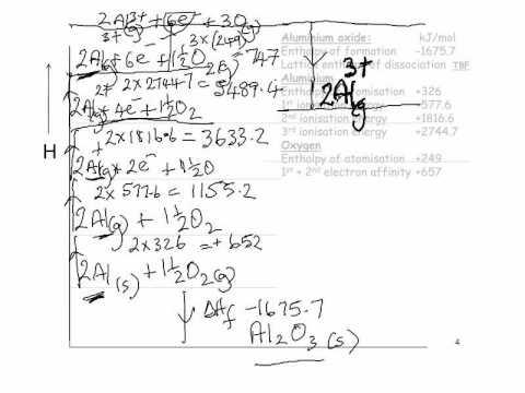 Aluminium Oxide: Born Haber Cycle Aluminium Oxide