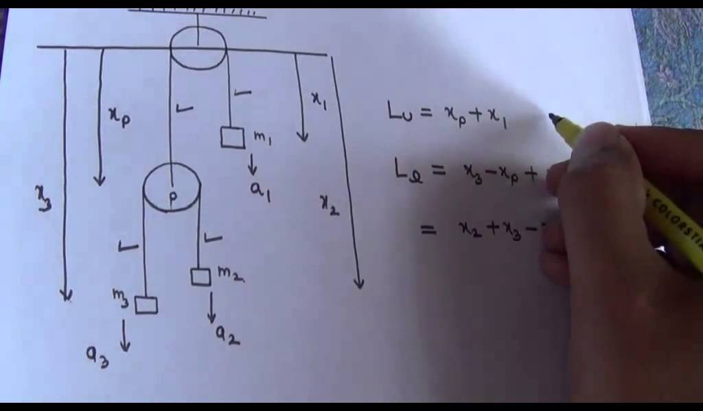 How to write constraint equation for a pulley system - 1 [IITJEE]