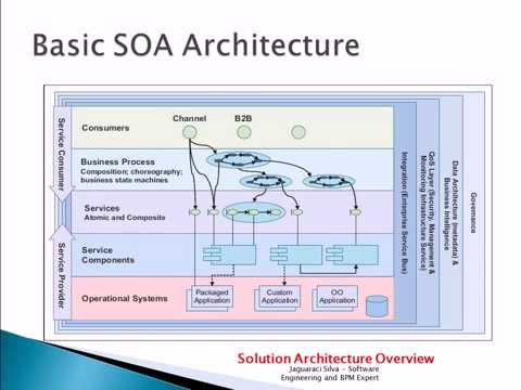Advanced SOA Service Oriented Architecture | +79.000 views