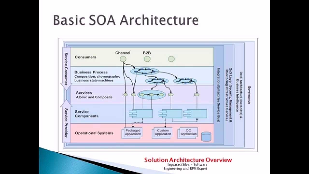 Advanced SOA Service Oriented Architecture | +79.000 Views