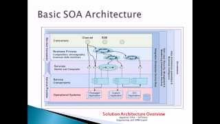 Advanced SOA Service Oriented Architecture | +75.000 views