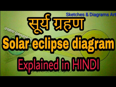 Solar eclipse diagram with hindi defination youtube solar eclipse diagram with hindi defination ccuart Image collections