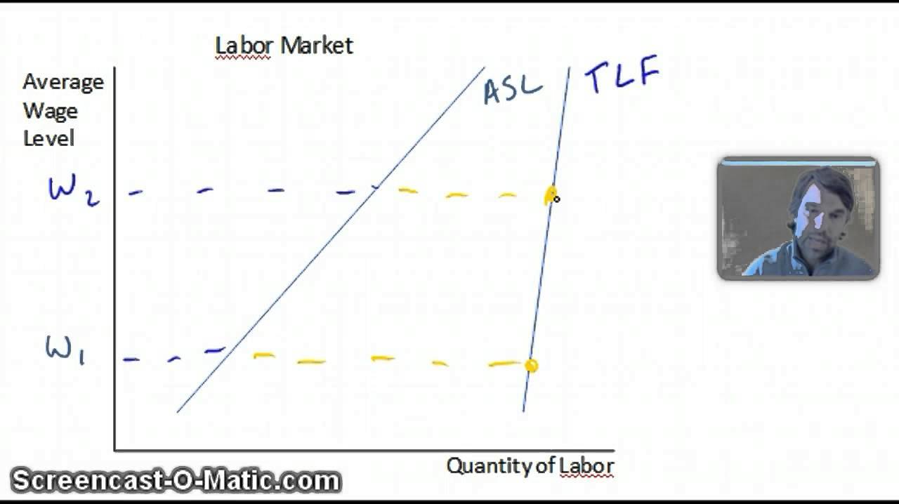 hight resolution of labor market diagram