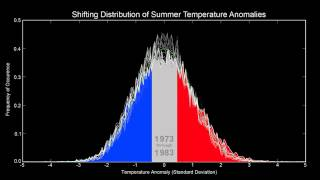 Shifting Distribution of Northern Hemisphere Summer Temperature Anomalies, 1951-2011