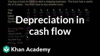 Depreciation in cash flow | Finance & Capital Markets | Khan Academy