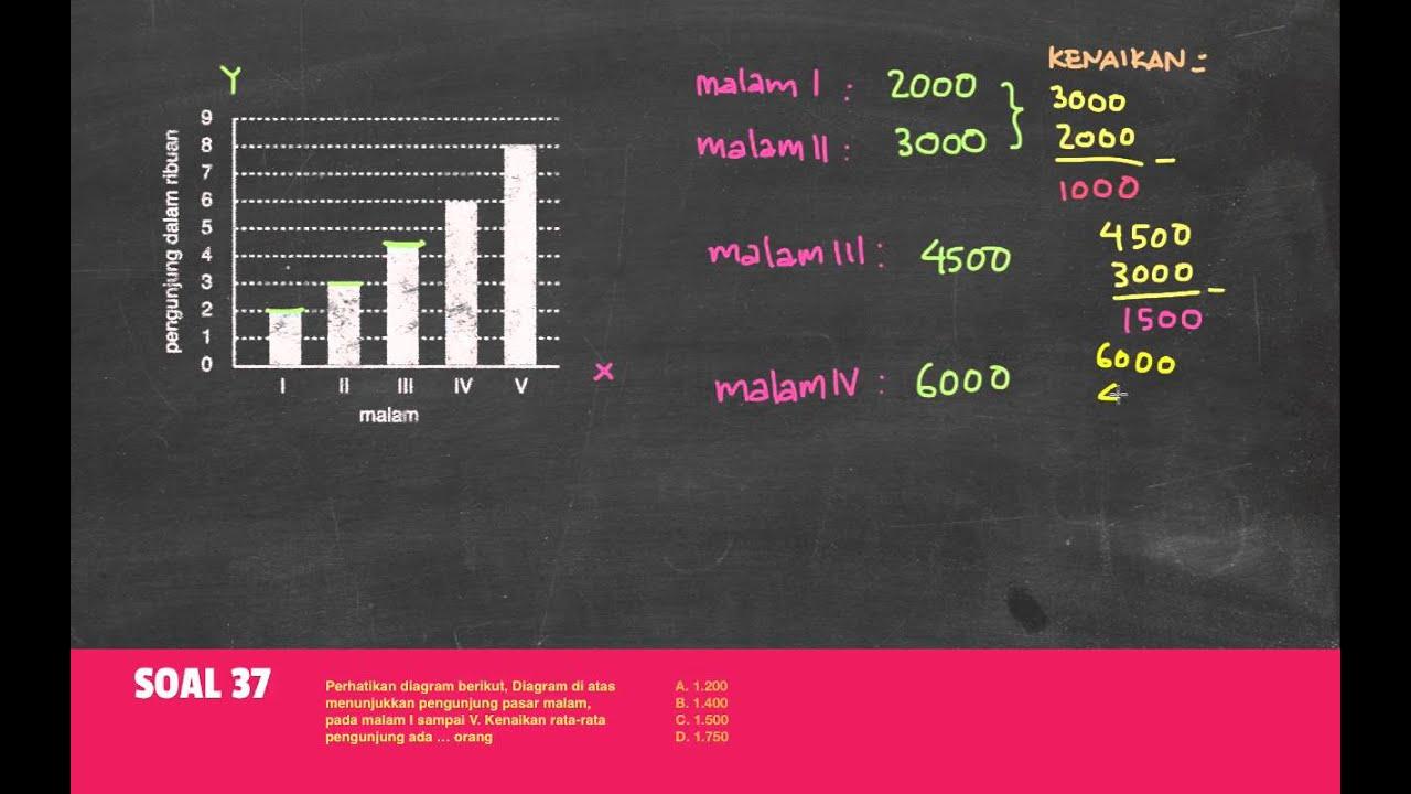Belajar statistika membaca diagram batang youtube belajar statistika membaca diagram batang ccuart Image collections