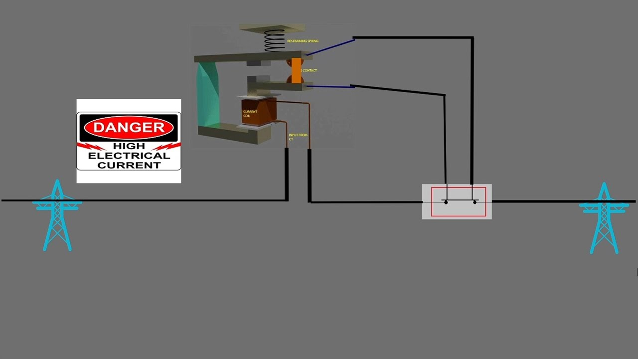 overcurrent relay protection of electrical power systems against excessive currents [ 1280 x 720 Pixel ]