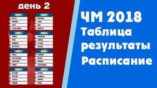 Футбол. Чемпионат мира 2018. Результаты. Таблица. Группы A, B, Расписание. Португалия Испания.