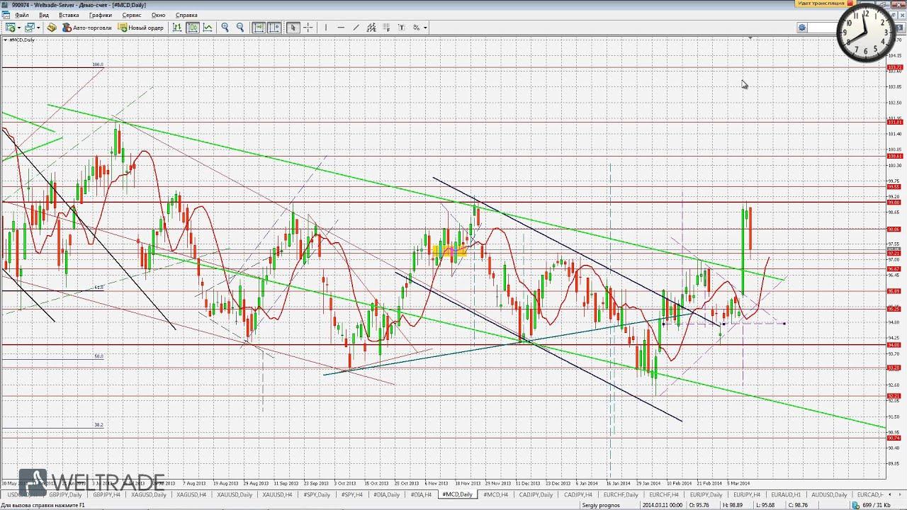 нефть доллар форекс график рубль