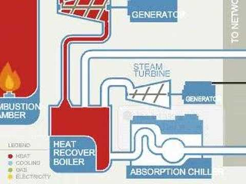 Combined Heat Amp Power How It Works Youtube