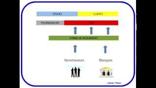Comprendre le BFR, Besoin en fonds de roulement