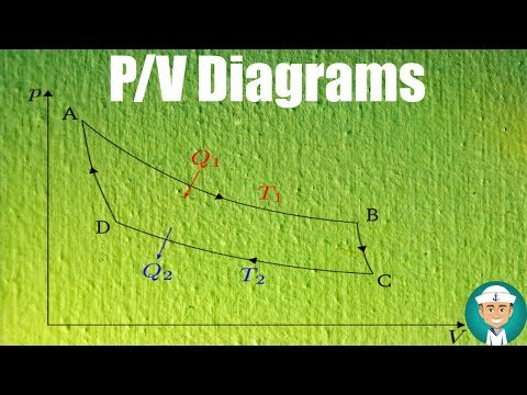 Pressure Volume Diagrams for Engine - PV Diagrams