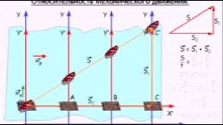 Относительность механического движения  Механика