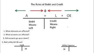 The secret of debits and credits