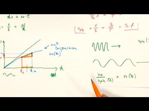 *** Phasen und Gruppengeschwindigkeit von Wellen