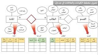 الدرس السادس :  بناء مخطط الكيانات والعلاقات Entity relationship diagram