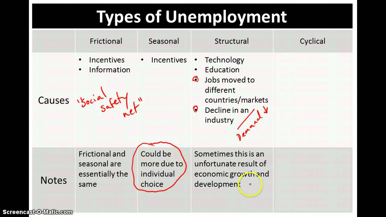 Causes of the 4 different types of unemployment  YouTube