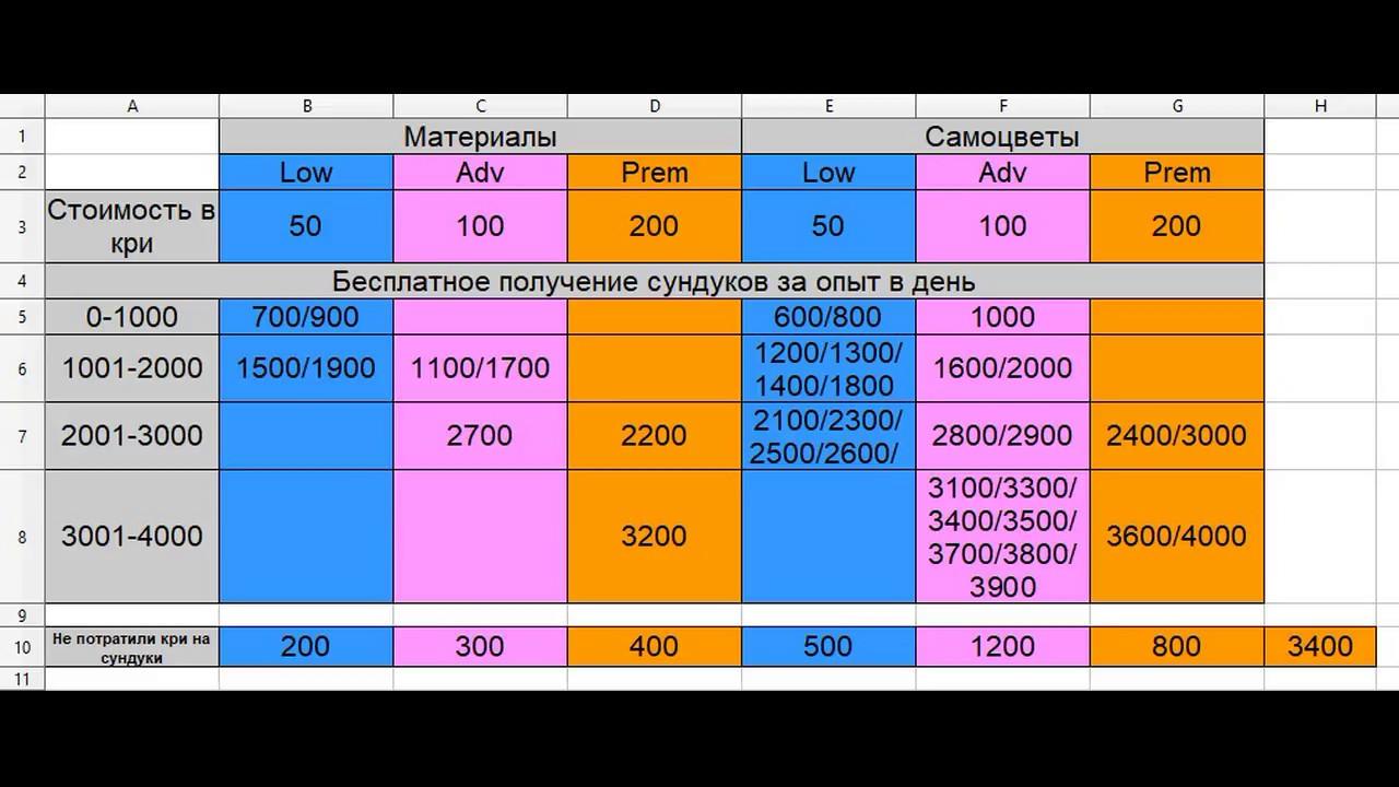 ведение тега и таблица сундуков